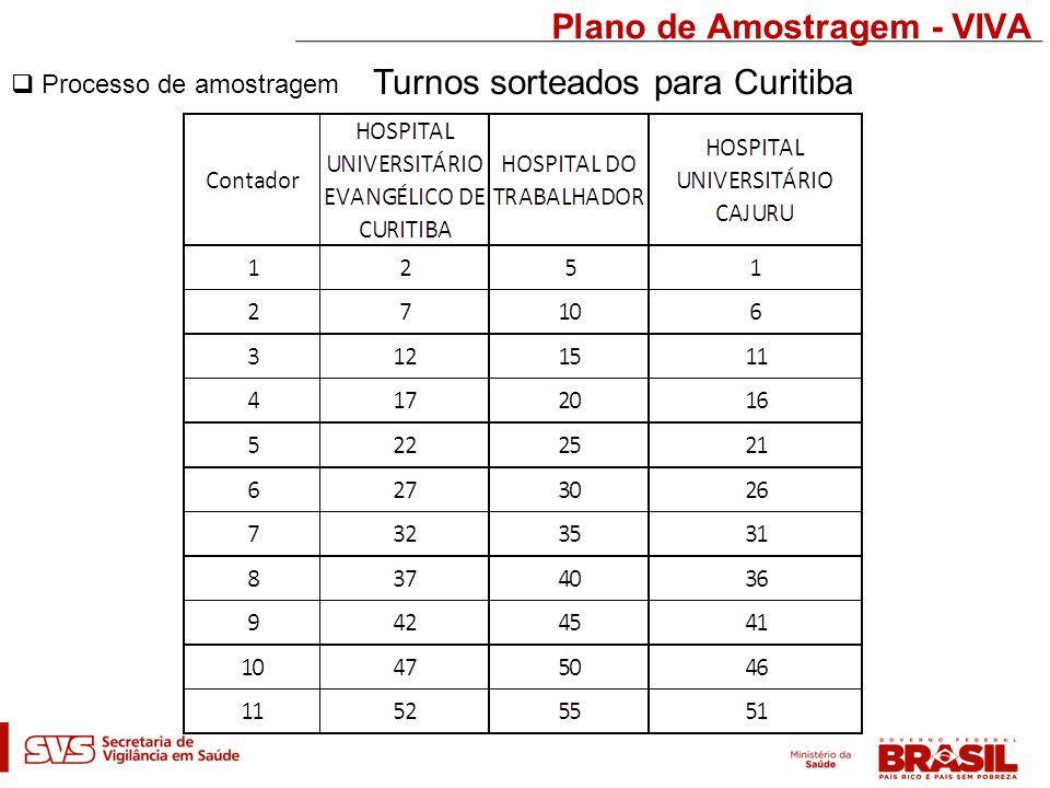 Plano de Amostragem - VIVA  Processo de amostragem Turnos sorteados para Curitiba