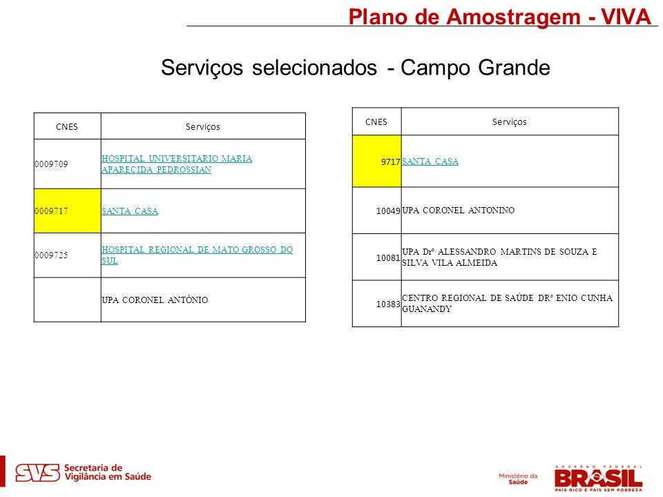 Plano de Amostragem - VIVA CNESServiços 0009709 HOSPITAL UNIVERSITARIO MARIA APARECIDA PEDROSSIAN 0009717SANTA CASA 0009725 HOSPITAL REGIONAL DE MATO GROSSO DO SUL UPA CORONEL ANTÔNIO Serviços selecionados - Campo Grande CNESServiços 9717 SANTA CASA 10049 UPA CORONEL ANTONINO 10081 UPA Drº ALESSANDRO MARTINS DE SOUZA E SILVA VILA ALMEIDA 10383 CENTRO REGIONAL DE SAÚDE DRº ENIO CUNHA GUANANDY