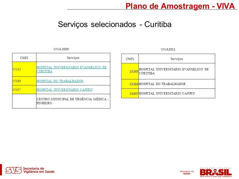 Plano de Amostragem - VIVA Serviços selecionados - Curitiba VIVA 2009 CNESServiços 15245 HOSPITAL UNIVERSITARIO EVANGELICO DE CURITIBA 15369HOSPITAL DO TRABALHADOR 15407HOSPITAL UNIVERSITARIO CAJURU CENTRO MUNICIPAL DE URGÊNCIA MÉDICA - PINHEIRO VIVA2011 CNESServiços 15245 HOSPITAL UNIVERSITARIO EVANGELICO DE CURITIBA 15369 HOSPITAL DO TRABALHADOR 15407 HOSPITAL UNIVERSITARIO CAJURU