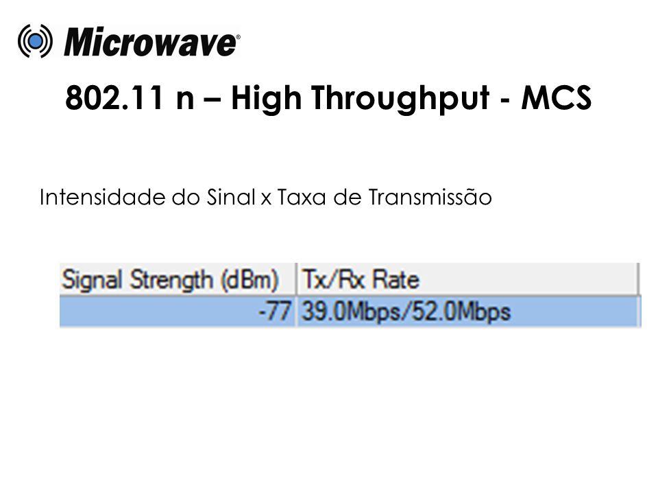 802.11 n – High Throughput - MCS Intensidade do Sinal x Taxa de Transmissão