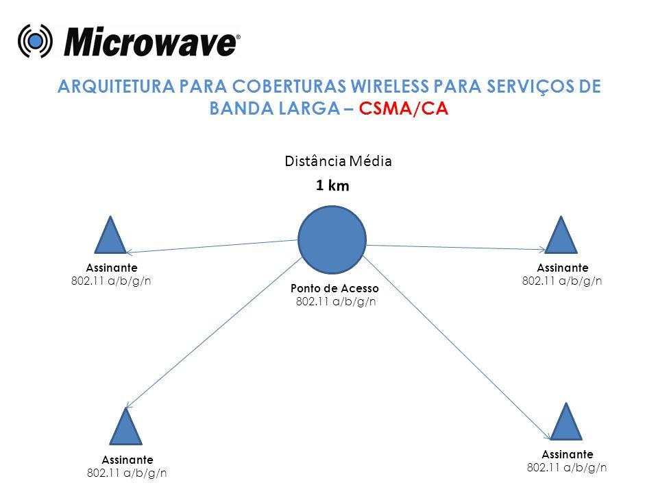 ARQUITETURA PARA COBERTURAS WIRELESS PARA SERVIÇOS DE BANDA LARGA – CSMA/CA Ponto de Acesso 802.11 a/b/g/n Assinante 802.11 a/b/g/n Assinante 802.11 a
