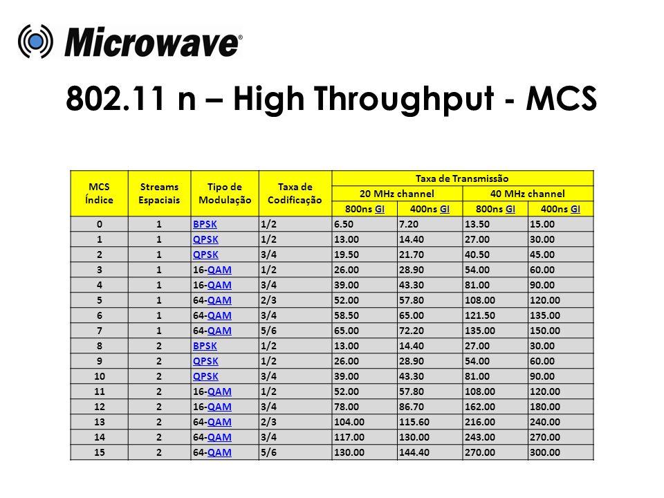 802.11 n – High Throughput - MCS MCS Índice Streams Espaciais Tipo de Modulação Taxa de Codificação Taxa de Transmissão 20 MHz channel40 MHz channel 8