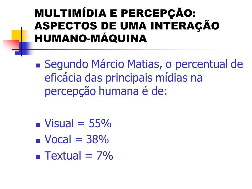 MULTIMÍDIA E PERCEPÇÃO: ASPECTOS DE UMA INTERAÇÃO HUMANO-MÁQUINA  Segundo Márcio Matias, o percentual de eficácia das principais mídias na percepção