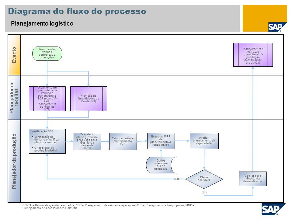 Diagrama do fluxo do processo Planejamento logístico Planejador de receitas Planejador da produção Evento Plano aceitável Orçamento de quantidade de v