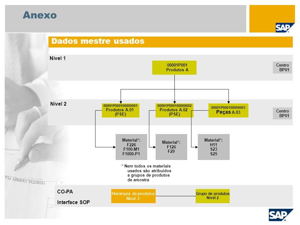 Anexo Dados mestre usados 00001P001 Produtos A Centro BP01 00001P000100000001 Produtos A.01 (PSE) 00001P000100000002 Produtos A.02 (PSE) 00001P0001000
