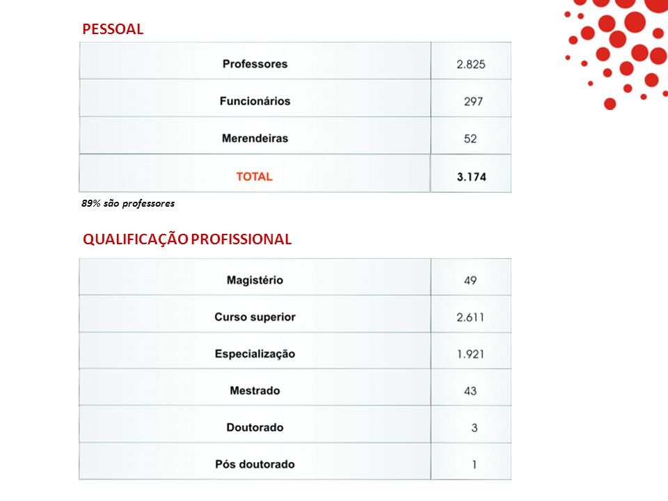 PESSOAL QUALIFICAÇÃO PROFISSIONAL 89% são professores