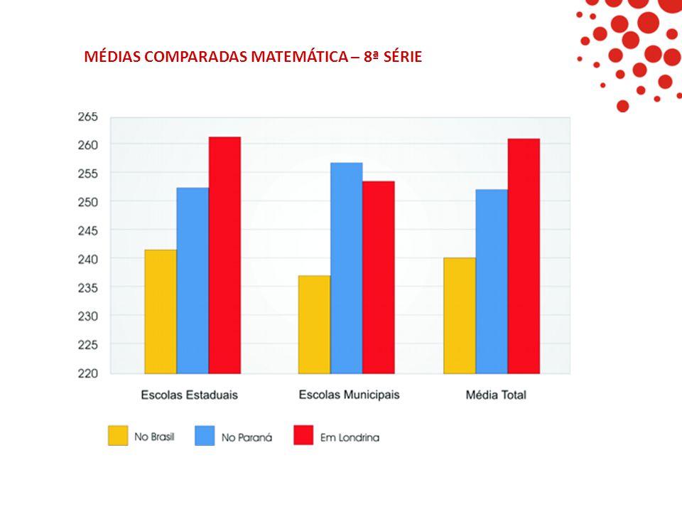 MÉDIAS COMPARADAS MATEMÁTICA – 8ª SÉRIE