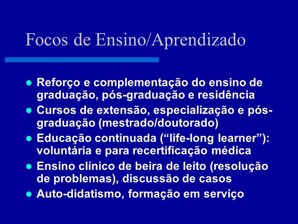 Internet Faculdade Hospital Rede Nacional de Educação a Distância em Medicina Satélite digital Internet Videoconferência Hospital Meta: 90 faculdades e 500 hospitais Centros produtores Centros consumidores