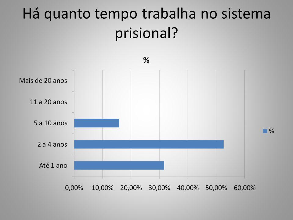 Há quanto tempo trabalha no sistema prisional?