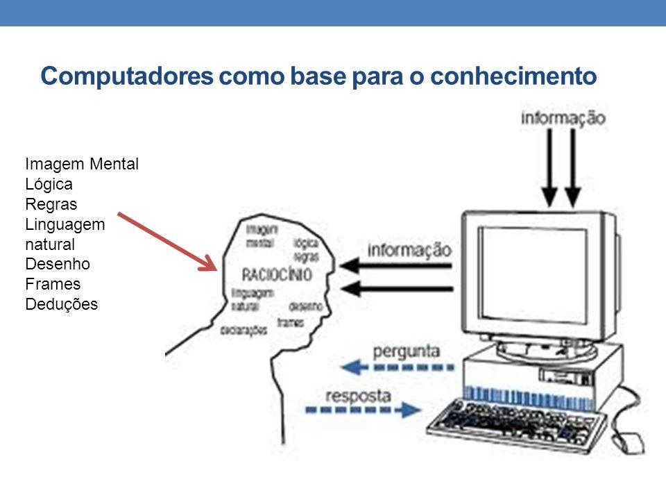 Computadores como base para o conhecimento Imagem Mental Lógica Regras Linguagem natural Desenho Frames Deduções