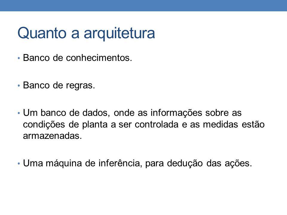 Quanto a arquitetura • Banco de conhecimentos. • Banco de regras. • Um banco de dados, onde as informações sobre as condições de planta a ser controla