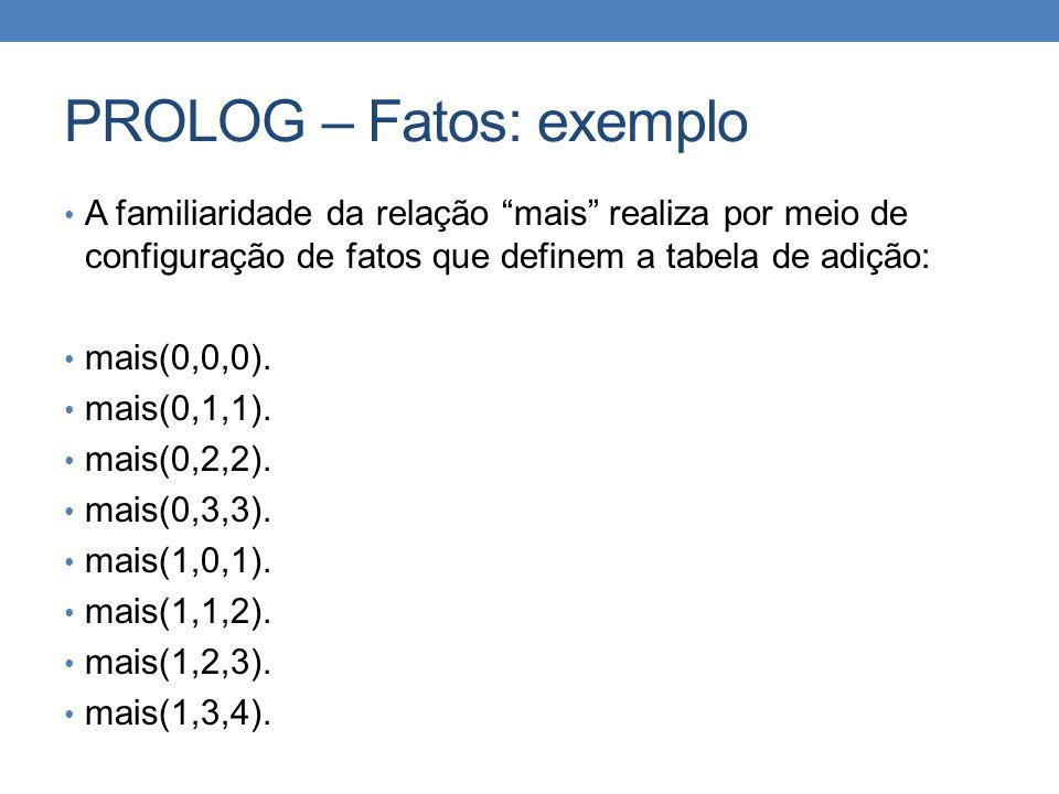 """PROLOG – Fatos: exemplo • A familiaridade da relação """"mais"""" realiza por meio de configuração de fatos que definem a tabela de adição: • mais(0,0,0). •"""