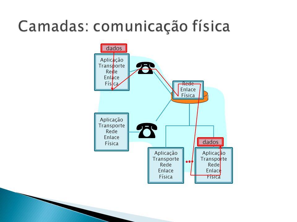 Aplicação Transporte Rede Enlace Física Aplicação Transporte Rede Enlace Física Aplicação Transporte Rede Enlace Física Aplicação Transporte Rede Enlace Física Rede Enlace Física dados