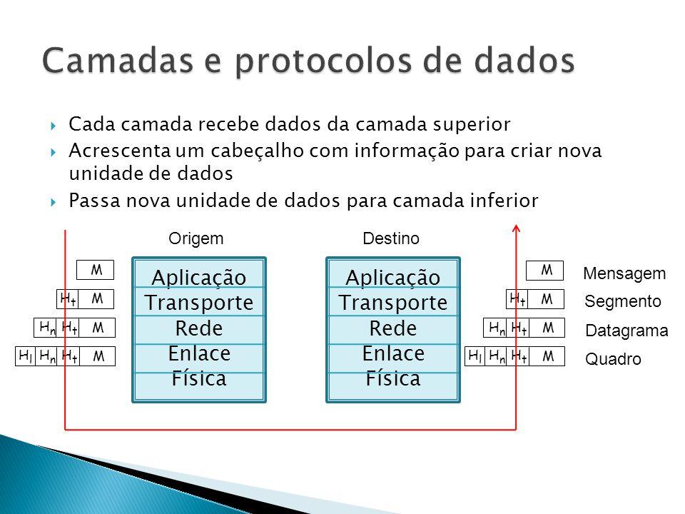  Cada camada recebe dados da camada superior  Acrescenta um cabeçalho com informação para criar nova unidade de dados  Passa nova unidade de dados para camada inferior Aplicação Transporte Rede Enlace Física Aplicação Transporte Rede Enlace Física OrigemDestino Mensagem HtHt HnHn HlHl M HtHt HnHn M HtHt M M HtHt HnHn HlHl M HtHt HnHn M HtHt M M Segmento Datagrama Quadro