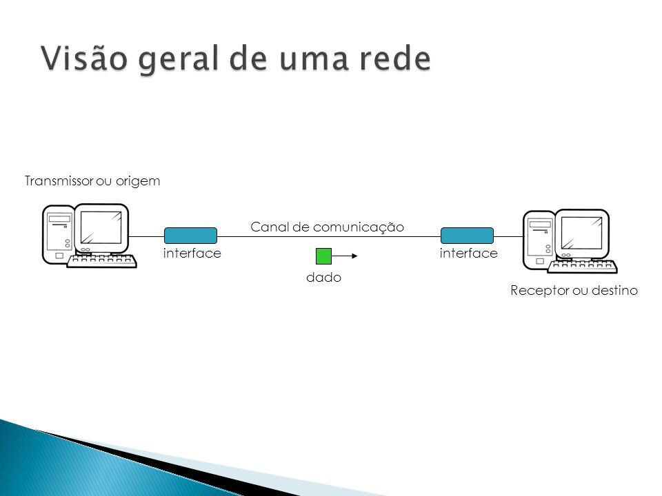 dado Canal de comunicação interface Transmissor ou origem Receptor ou destino
