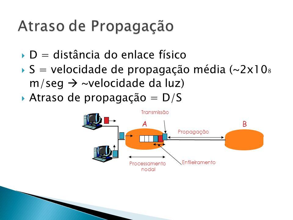  D = distância do enlace físico  S = velocidade de propagação média (~2x10 8 m/seg  ~velocidade da luz)  Atraso de propagação = D/S AB Transmissão Enfileiramento Processamento nodal Propagação
