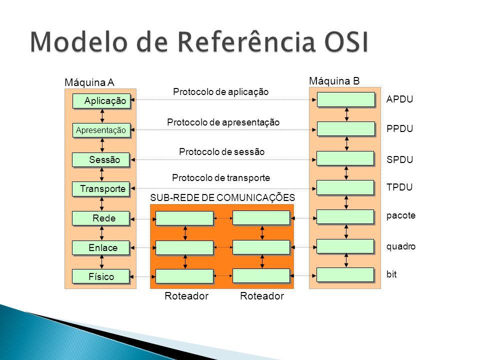 Protocolo de transporte Máquina A Sessão Transporte Rede Enlace Físico Aplicação Apresentação SPDU TPDU pacote quadro bit Máquina B APDU PPDU Protocolo de sessão Protocolo de apresentação Protocolo de aplicação SUB-REDE DE COMUNICAÇÕES Roteador