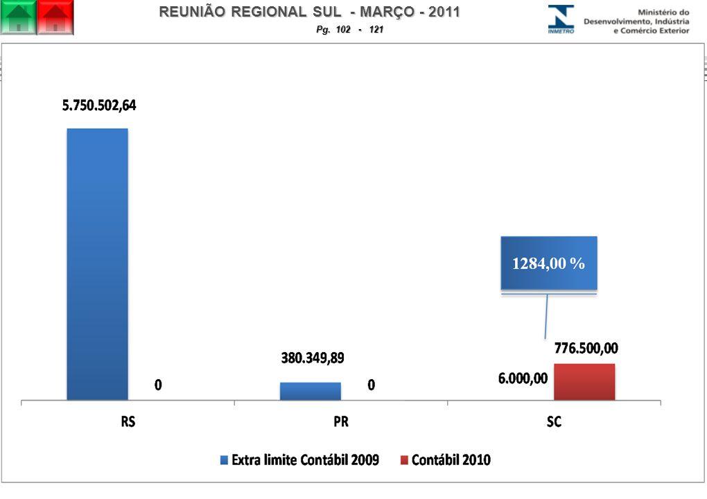 REUNIÃO REGIONAL SUL - MARÇO - 2011 Pg. 102 - 121