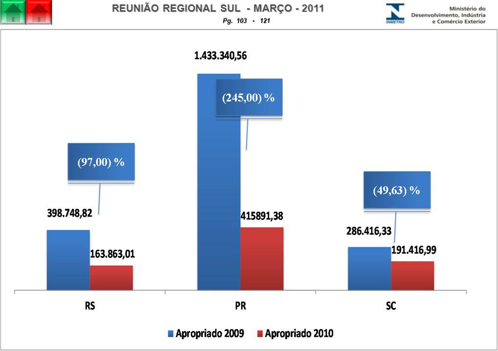 REUNIÃO REGIONAL SUL - MARÇO - 2011 Pg. 103 - 121
