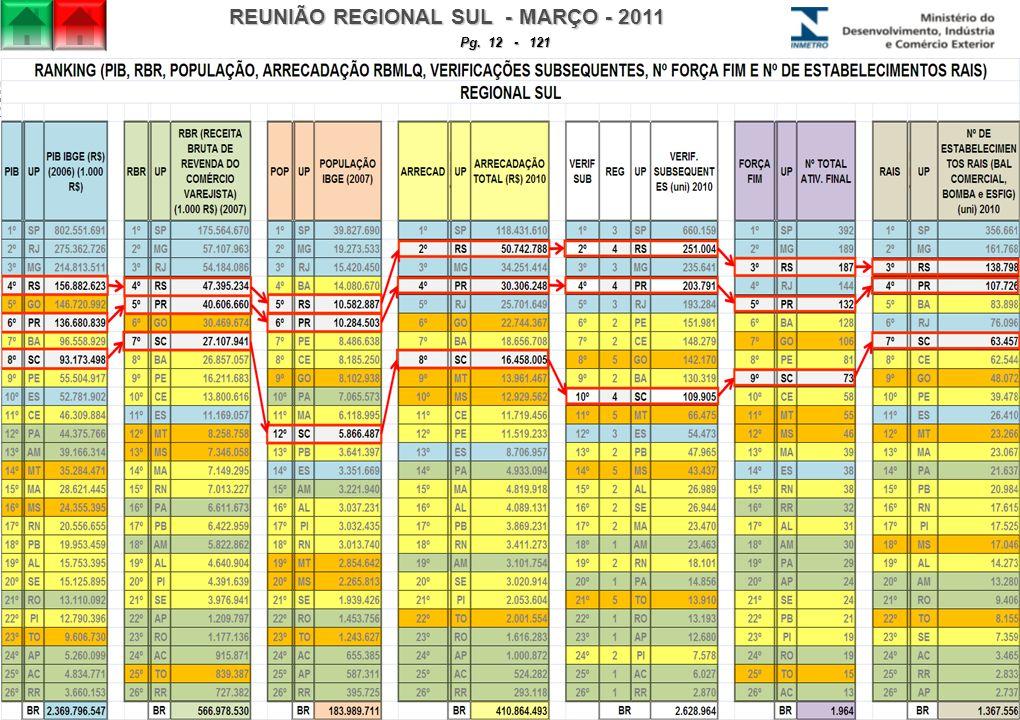 REUNIÃO REGIONAL SUL - MARÇO - 2011 Pg. 12 - 121