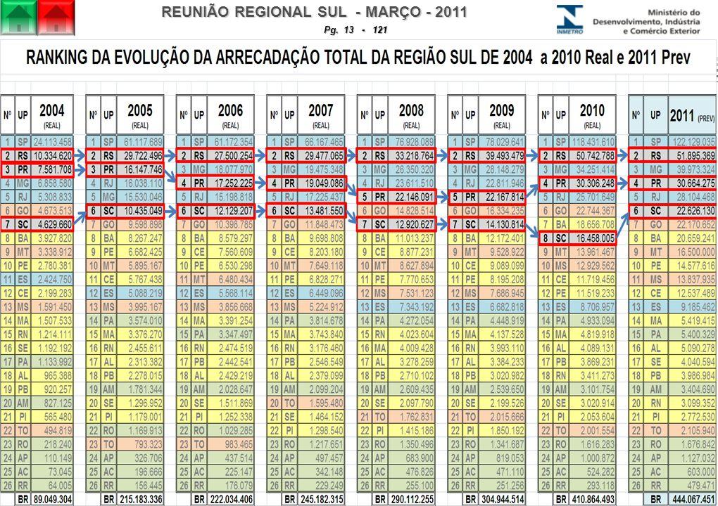 REUNIÃO REGIONAL SUL - MARÇO - 2011 Pg. 13 - 121