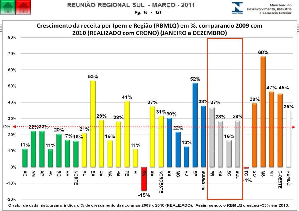 REUNIÃO REGIONAL SUL - MARÇO - 2011 Pg. 15 - 121