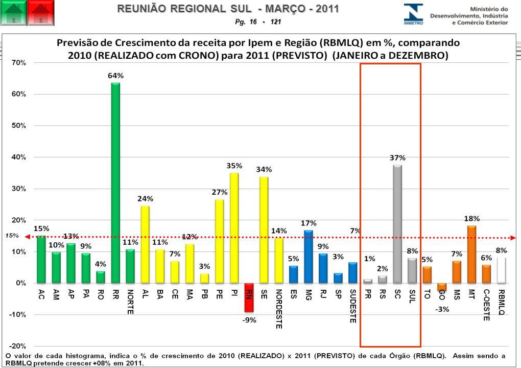 REUNIÃO REGIONAL SUL - MARÇO - 2011 Pg. 16 - 121