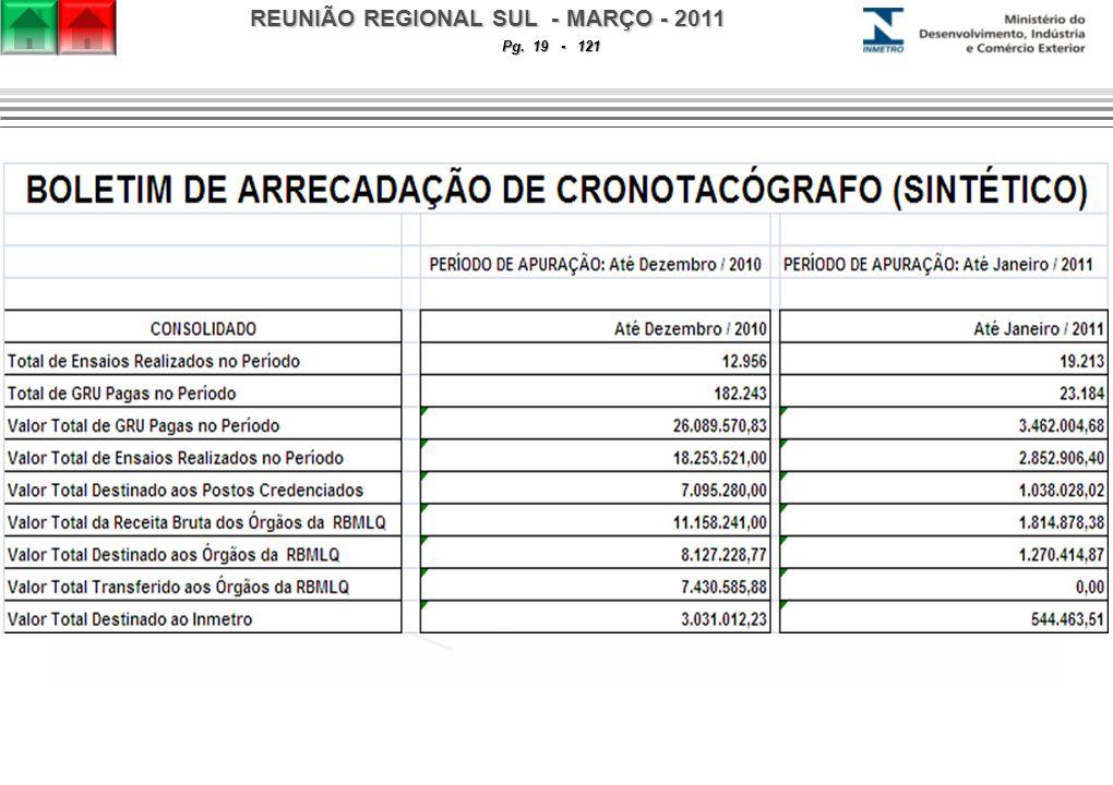 REUNIÃO REGIONAL SUL - MARÇO - 2011 Pg. 19 - 121