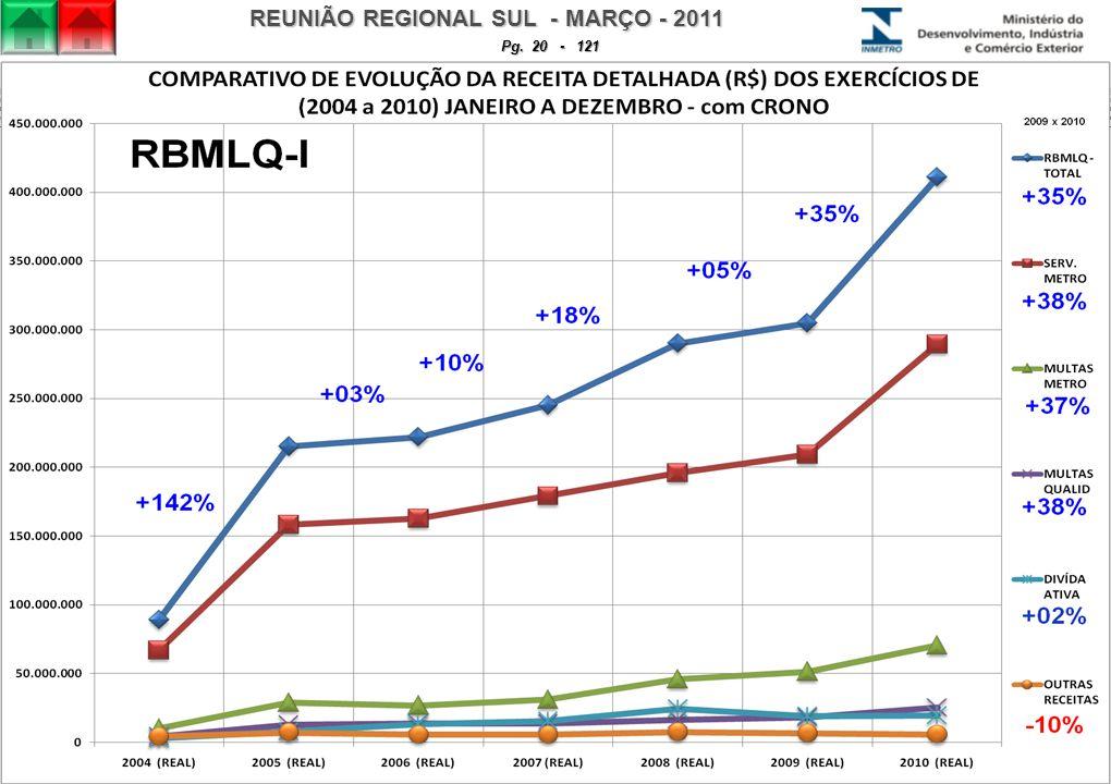 REUNIÃO REGIONAL SUL - MARÇO - 2011 Pg. 20 - 121