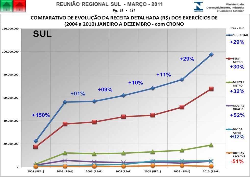 REUNIÃO REGIONAL SUL - MARÇO - 2011 Pg. 21 - 121