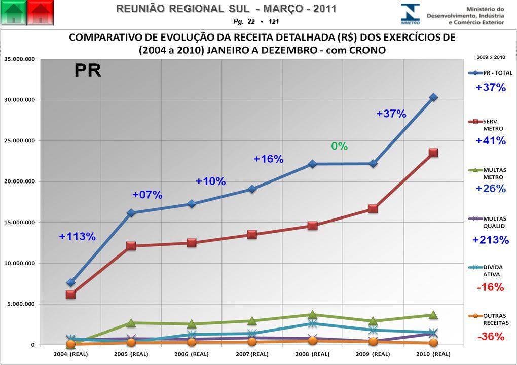 REUNIÃO REGIONAL SUL - MARÇO - 2011 Pg. 22 - 121
