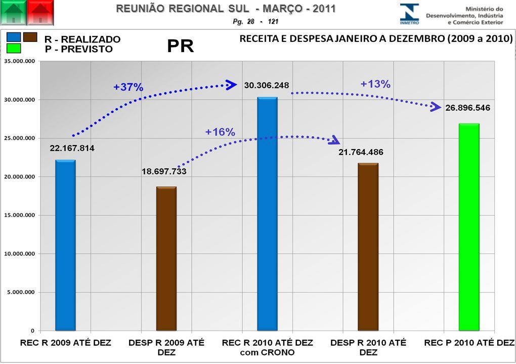 REUNIÃO REGIONAL SUL - MARÇO - 2011 Pg. 28 - 121