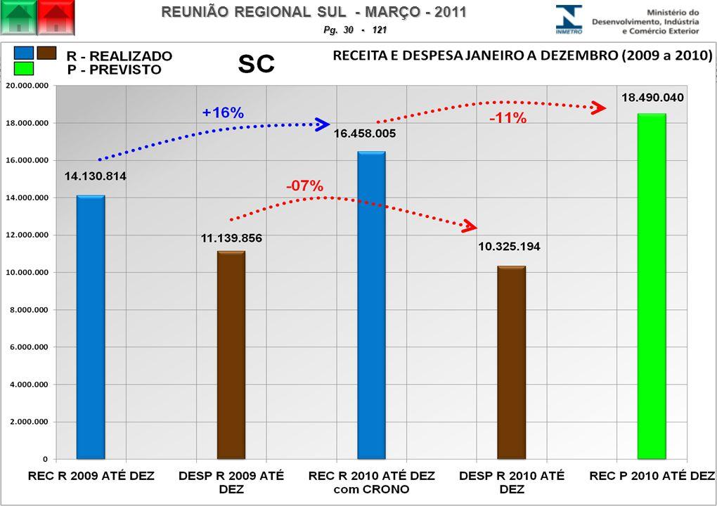 REUNIÃO REGIONAL SUL - MARÇO - 2011 Pg. 30 - 121