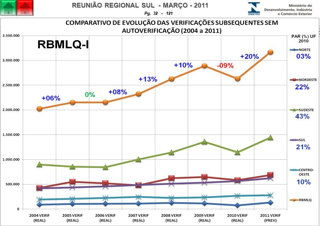 REUNIÃO REGIONAL SUL - MARÇO - 2011 Pg. 32 - 121