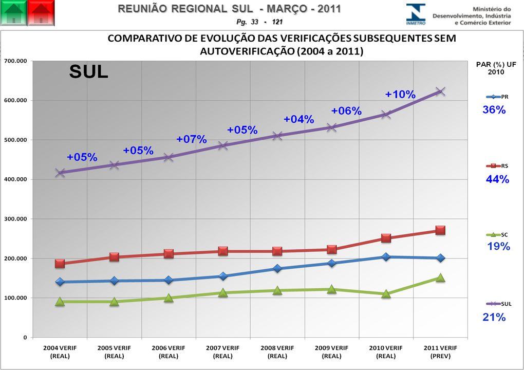 REUNIÃO REGIONAL SUL - MARÇO - 2011 Pg. 33 - 121