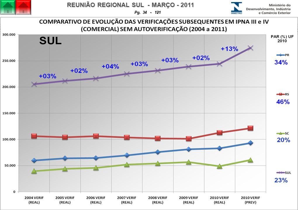 REUNIÃO REGIONAL SUL - MARÇO - 2011 Pg. 34 - 121
