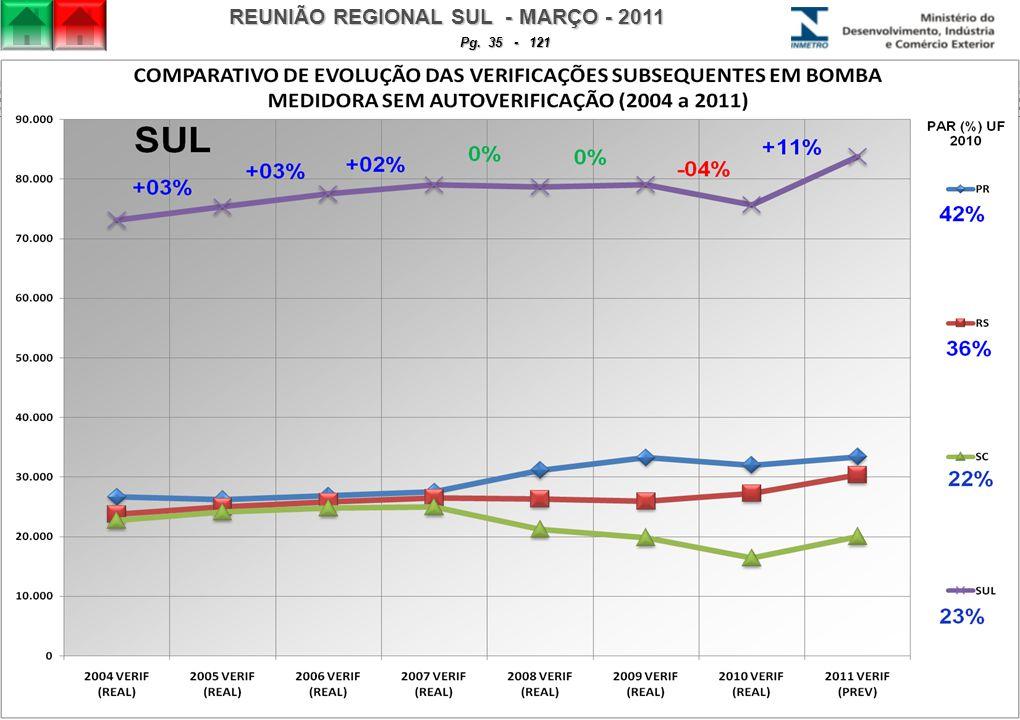 REUNIÃO REGIONAL SUL - MARÇO - 2011 Pg. 35 - 121