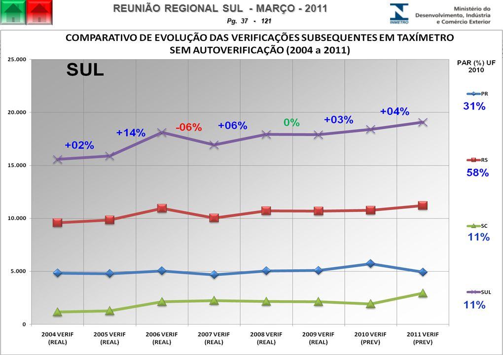 REUNIÃO REGIONAL SUL - MARÇO - 2011 Pg. 37 - 121