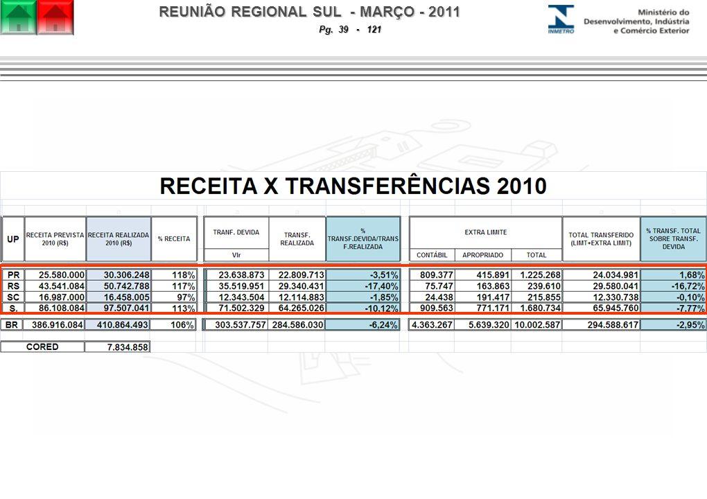 REUNIÃO REGIONAL SUL - MARÇO - 2011 Pg. 39 - 121