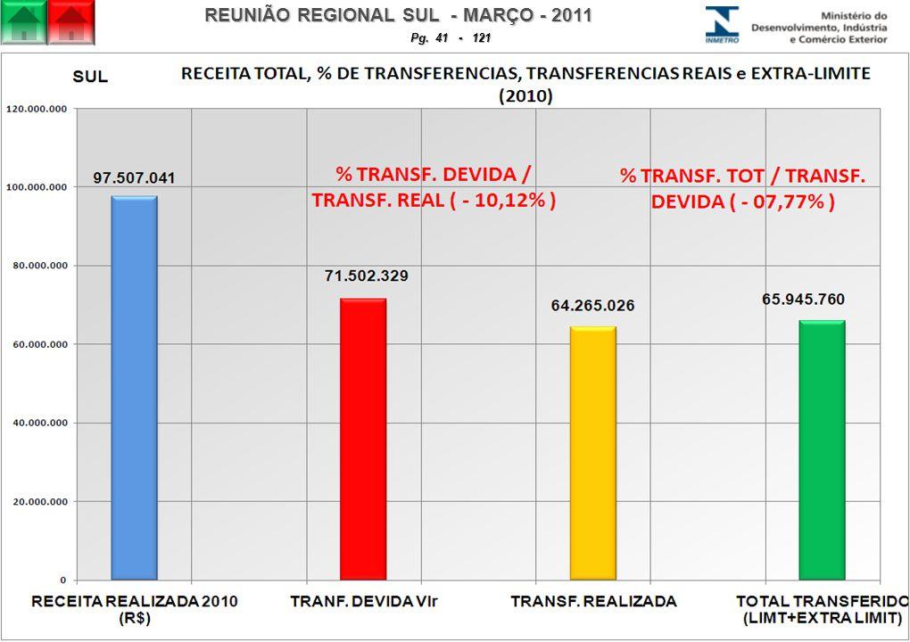 REUNIÃO REGIONAL SUL - MARÇO - 2011 Pg. 41 - 121