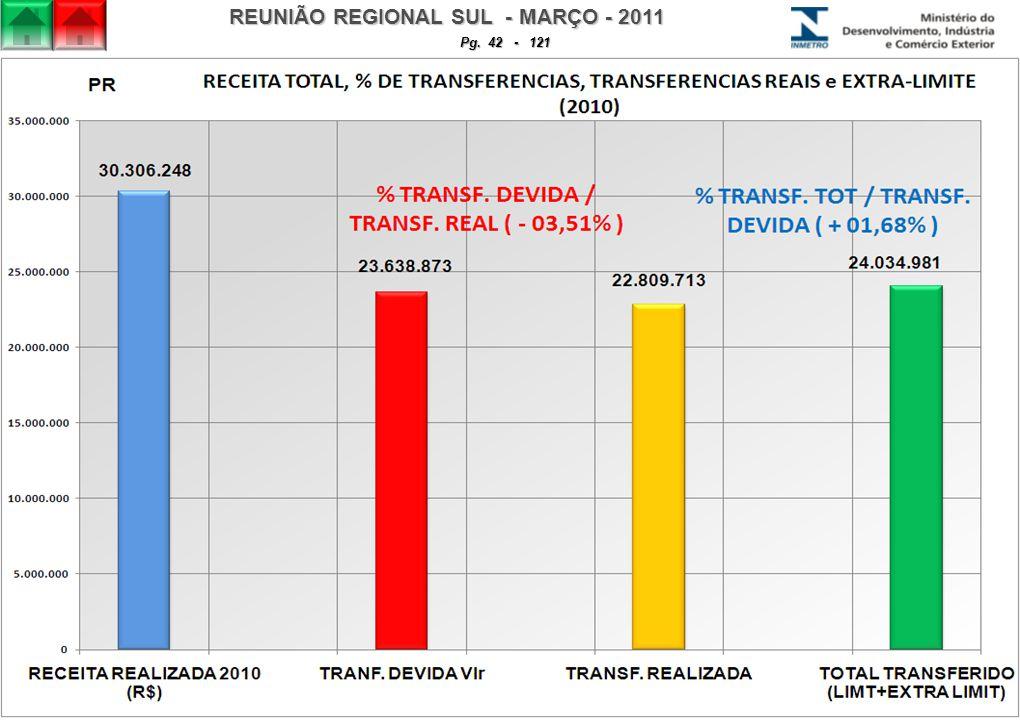 REUNIÃO REGIONAL SUL - MARÇO - 2011 Pg. 42 - 121