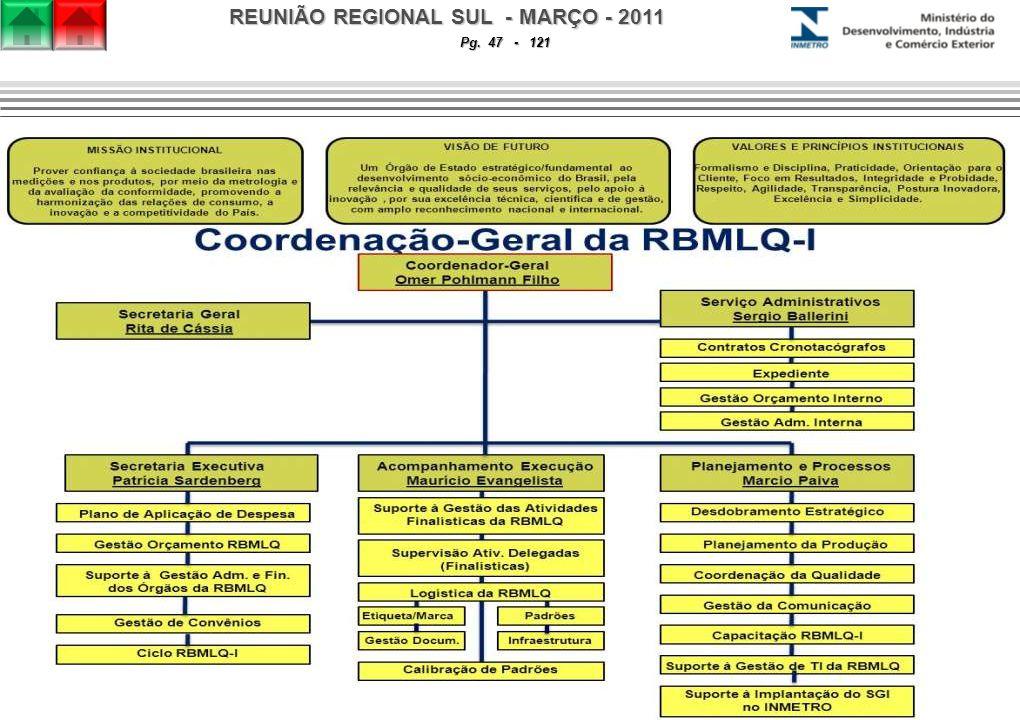 REUNIÃO REGIONAL SUL - MARÇO - 2011 Pg. 47 - 121