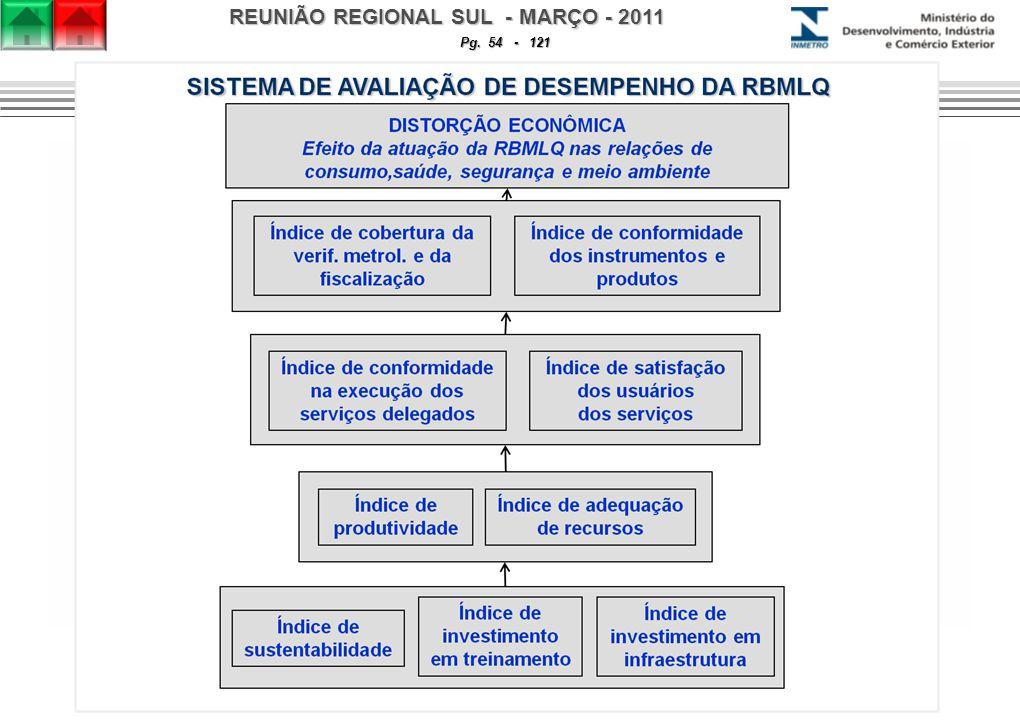 REUNIÃO REGIONAL SUL - MARÇO - 2011 Pg. 54 - 121