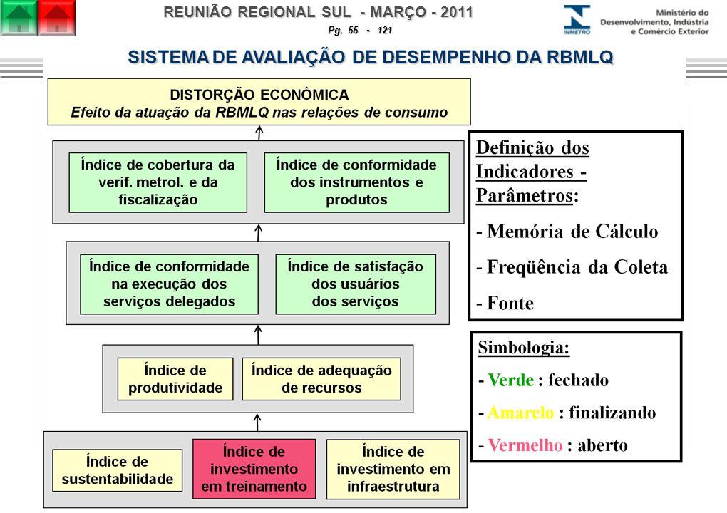 REUNIÃO REGIONAL SUL - MARÇO - 2011 Pg. 55 - 121