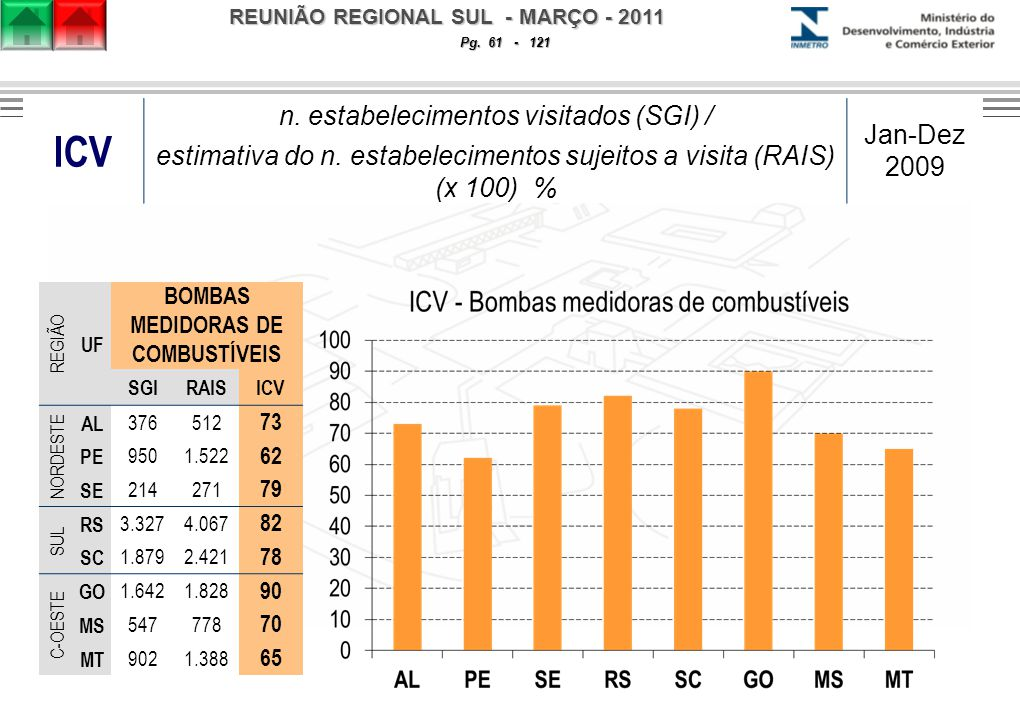 REUNIÃO REGIONAL SUL - MARÇO - 2011 Pg. 61 - 121 ICV n.