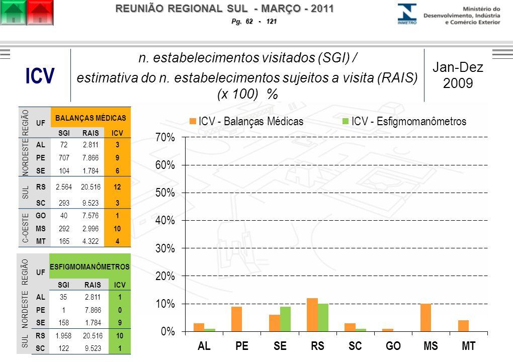 REUNIÃO REGIONAL SUL - MARÇO - 2011 Pg. 62 - 121 ICV n.