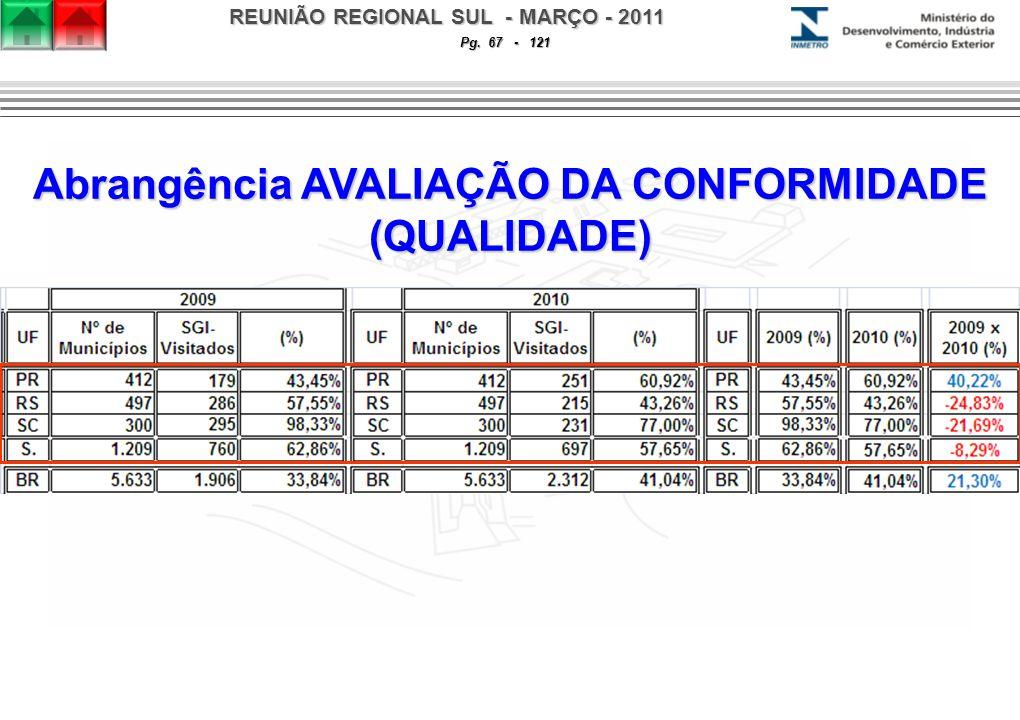 REUNIÃO REGIONAL SUL - MARÇO - 2011 Pg. 67 - 121 Abrangência AVALIAÇÃO DA CONFORMIDADE (QUALIDADE)