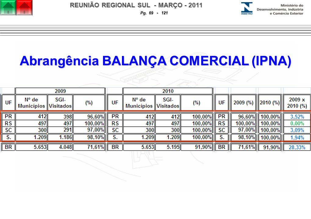 REUNIÃO REGIONAL SUL - MARÇO - 2011 Pg. 69 - 121 Abrangência BALANÇA COMERCIAL (IPNA)