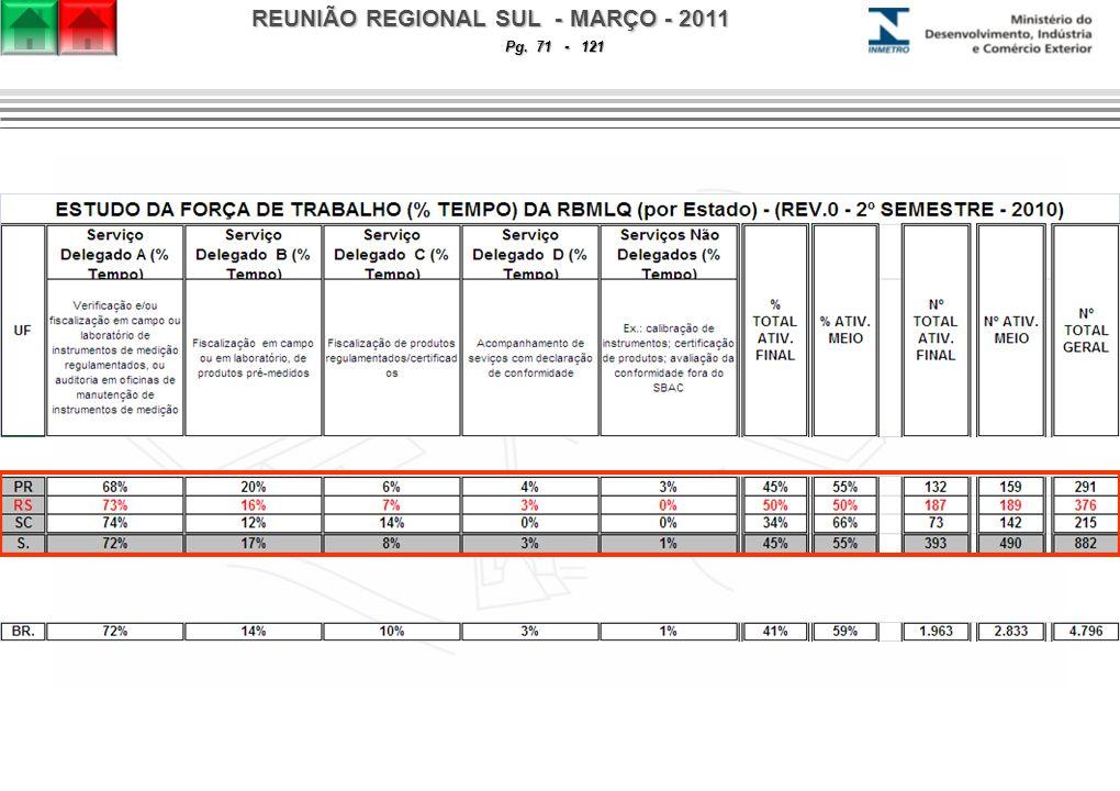 REUNIÃO REGIONAL SUL - MARÇO - 2011 Pg. 71 - 121