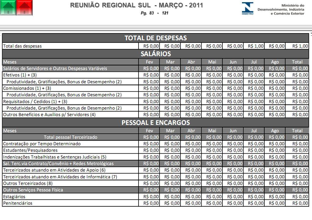 REUNIÃO REGIONAL SUL - MARÇO - 2011 Pg. 83 - 121